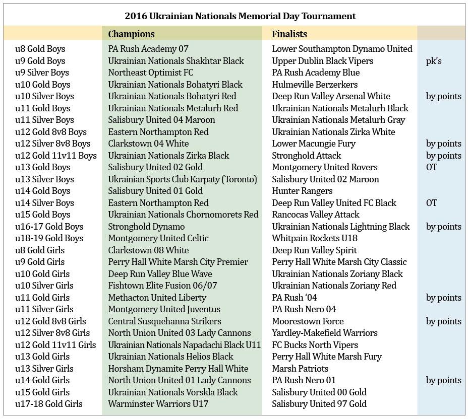 memory-day-tournament