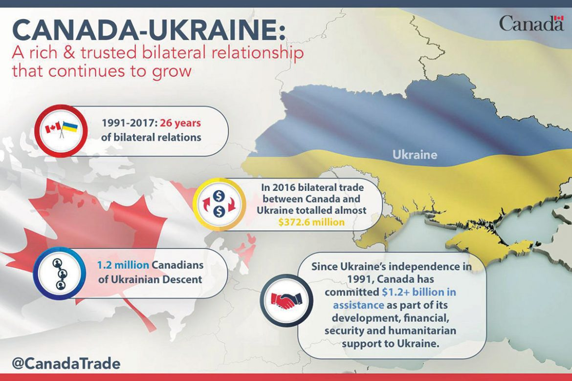 An infographic on Canada-Ukraine relations prepared by the Canadian government.